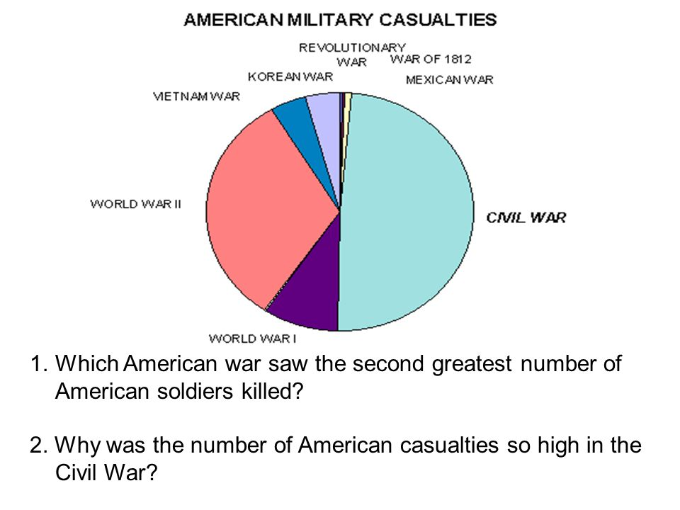1.Which American war saw the second greatest number of American soldiers killed? 2. Why was the number of American casualties so high in the Civil War