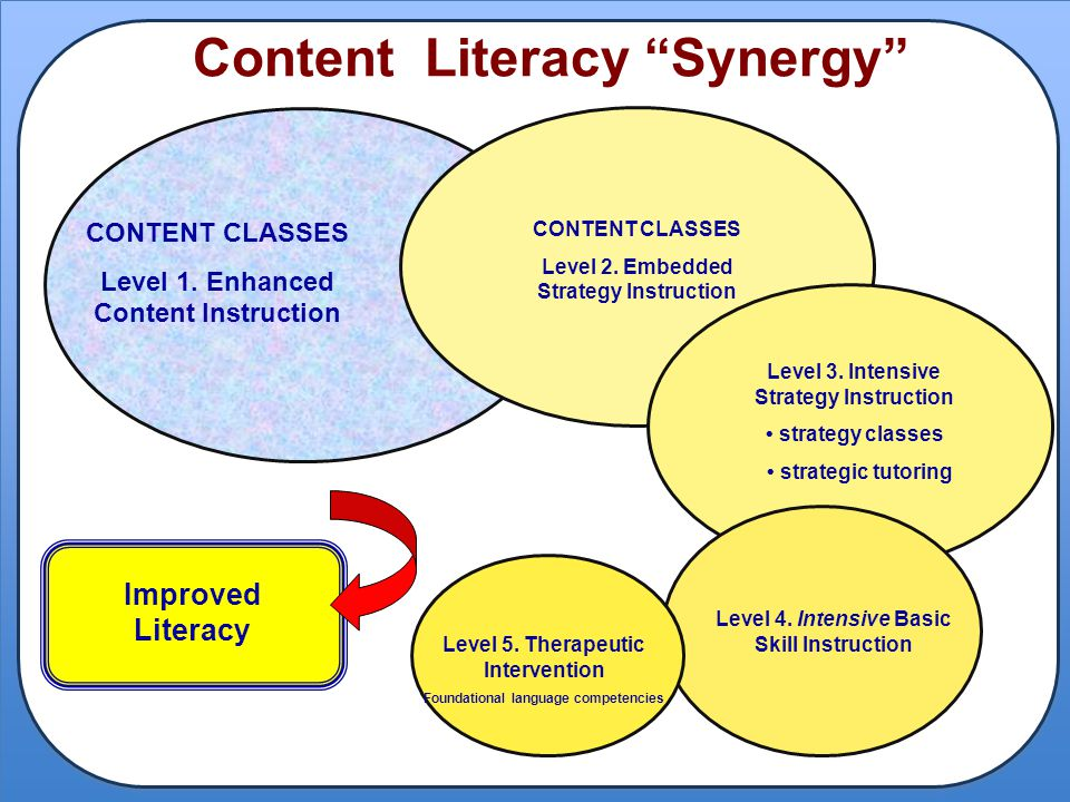 "Content Literacy ""Synergy"" Improved Literacy CONTENT CLASSES Level 1. Enhanced Content Instruction CONTENT CLASSES Level 2. Embedded Strategy Instruct"