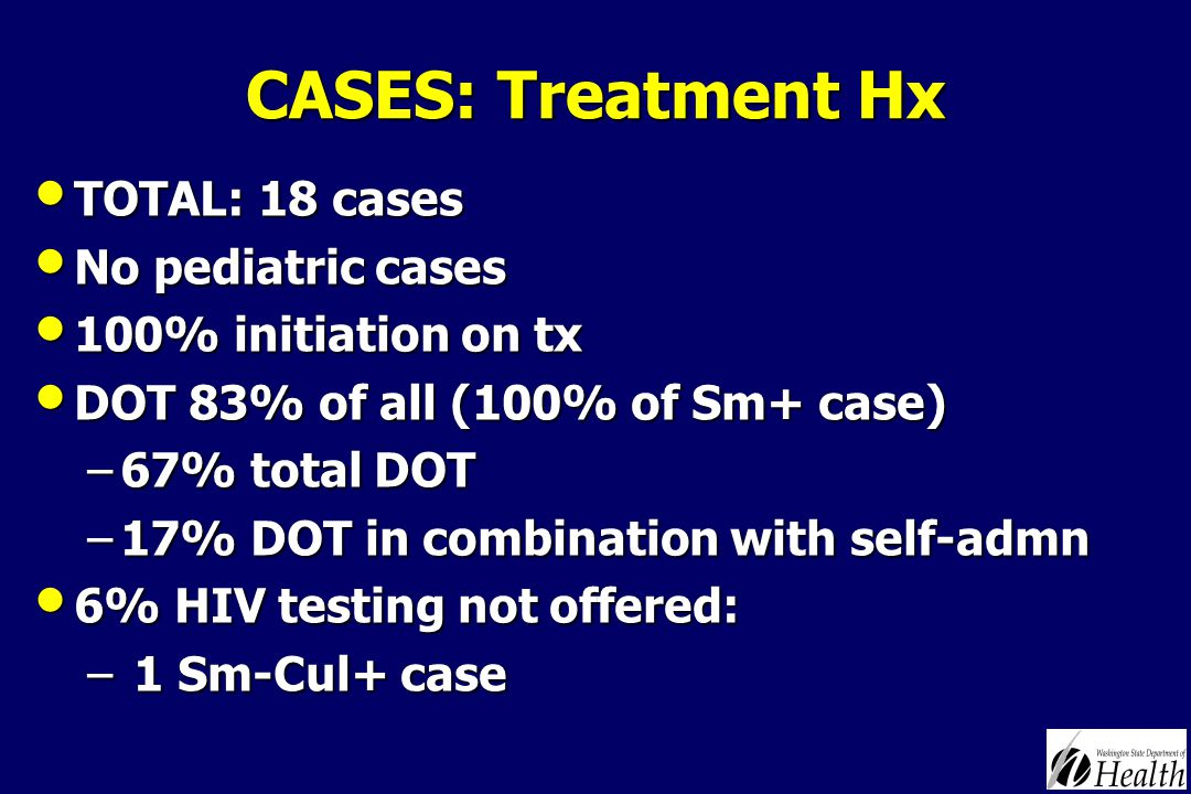CASES: Treatment Hx TOTAL: 18 cases TOTAL: 18 cases No pediatric cases No pediatric cases 100% initiation on tx 100% initiation on tx DOT 83% of all (100% of Sm+ case) DOT 83% of all (100% of Sm+ case) –67% total DOT –17% DOT in combination with self-admn 6% HIV testing not offered: 6% HIV testing not offered: – 1 Sm-Cul+ case