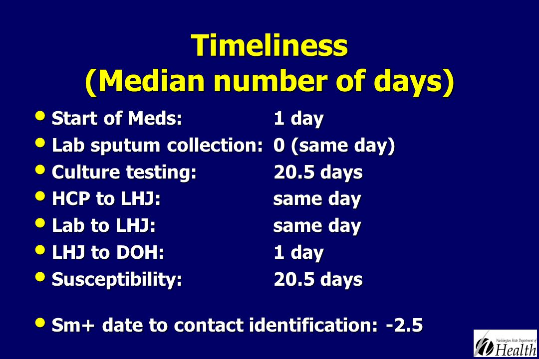 Timeliness (Median number of days) Start of Meds: 1 day Start of Meds: 1 day Lab sputum collection: 0 (same day) Lab sputum collection: 0 (same day) Culture testing: 20.5 days Culture testing: 20.5 days HCP to LHJ: same day HCP to LHJ: same day Lab to LHJ: same day Lab to LHJ: same day LHJ to DOH: 1 day LHJ to DOH: 1 day Susceptibility: 20.5 days Susceptibility: 20.5 days Sm+ date to contact identification: -2.5 Sm+ date to contact identification: -2.5