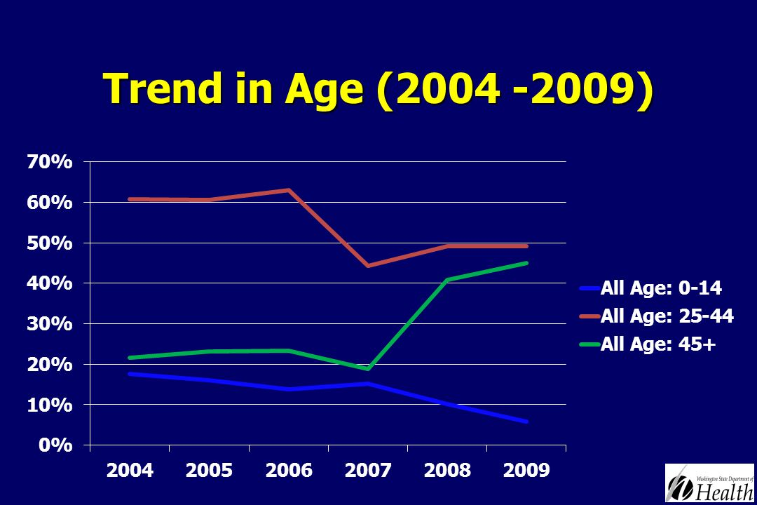 Trend in Age (2004 -2009)