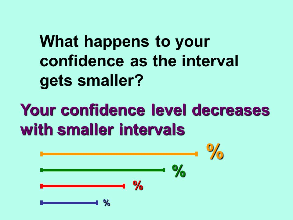 What happens to your confidence as the interval gets smaller? Your confidence level decreases with smaller intervals % % % %