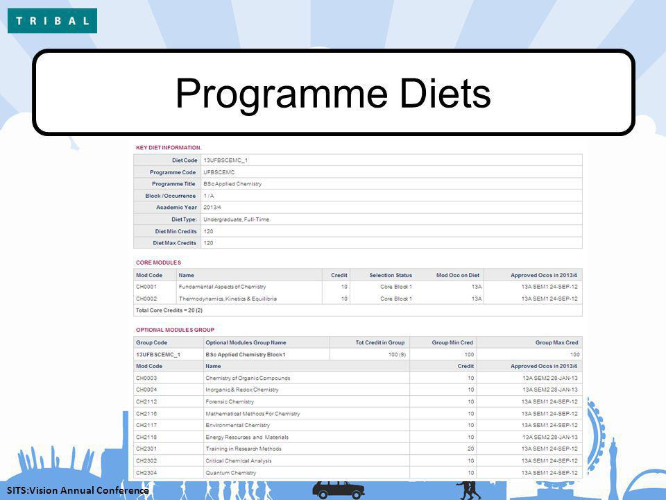SITS:Vision Annual Conference Programme Diets