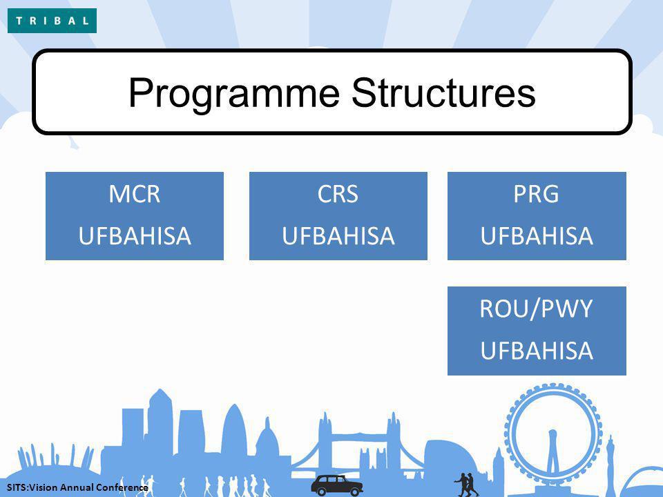 SITS:Vision Annual Conference Programme Structures MCR UFBAHISA CRS UFBAHISA PRG UFBAHISA ROU/PWY UFBAHISA