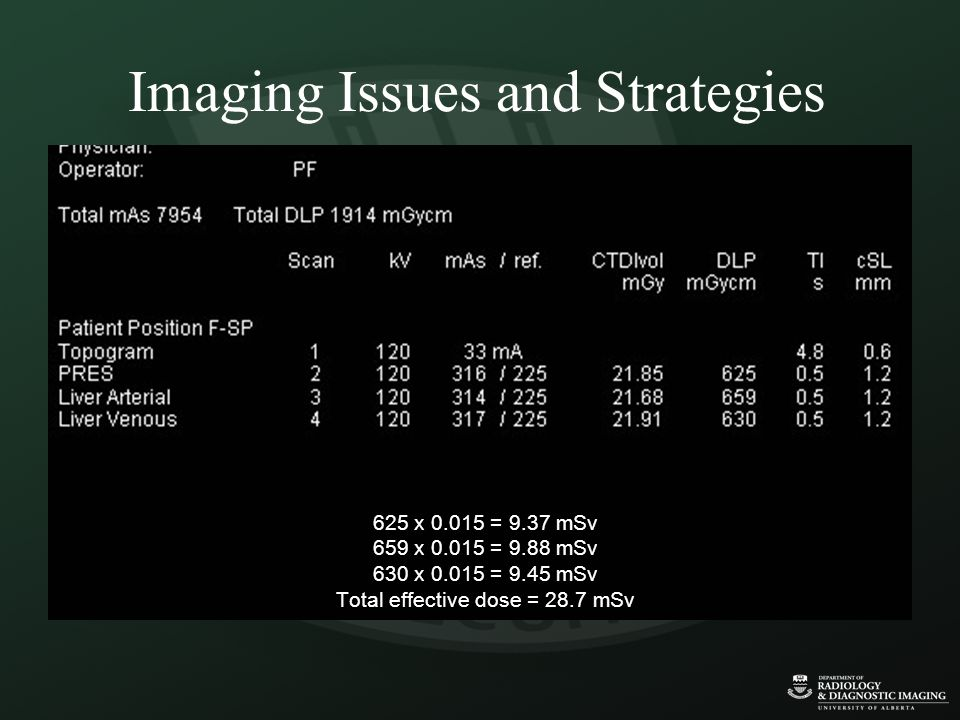 625 x 0.015 = 9.37 mSv 659 x 0.015 = 9.88 mSv 630 x 0.015 = 9.45 mSv Total effective dose = 28.7 mSv Imaging Issues and Strategies