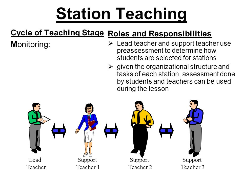 Station Teaching Cycle of Teaching Stage Monitoring: Roles and Responsibilities  Lead teacher and support teacher use preassessment to determine how students are selected for stations  given the organizational structure and tasks of each station, assessment done by students and teachers can be used during the lesson Lead Teacher Support Teacher 1 Support Teacher 2 Support Teacher 3