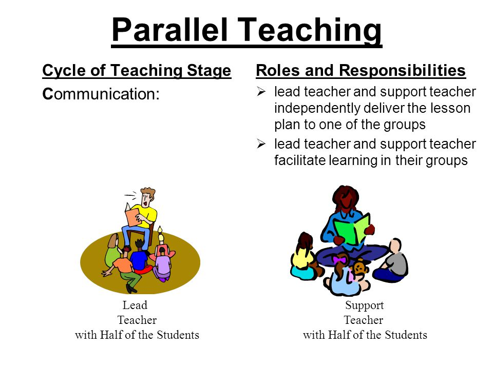 Parallel Teaching Cycle of Teaching Stage Communication: Roles and Responsibilities  lead teacher and support teacher independently deliver the lesson plan to one of the groups  lead teacher and support teacher facilitate learning in their groups Lead Teacher with Half of the Students Support Teacher with Half of the Students
