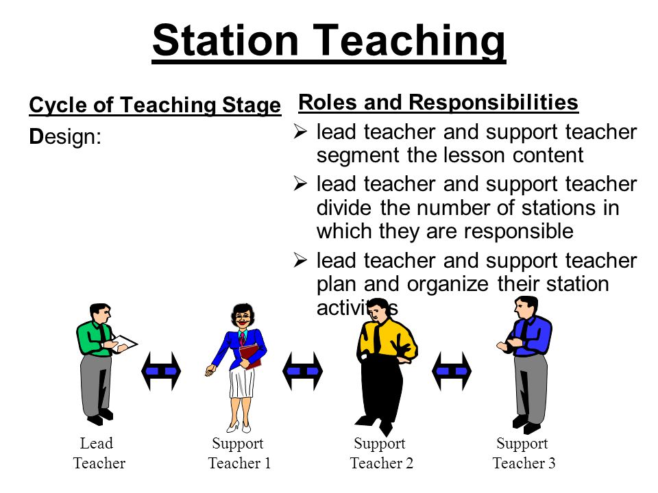 Station Teaching Cycle of Teaching Stage Design: Roles and Responsibilities  lead teacher and support teacher segment the lesson content  lead teacher and support teacher divide the number of stations in which they are responsible  lead teacher and support teacher plan and organize their station activities Lead Teacher Support Teacher 1 Support Teacher 2 Support Teacher 3