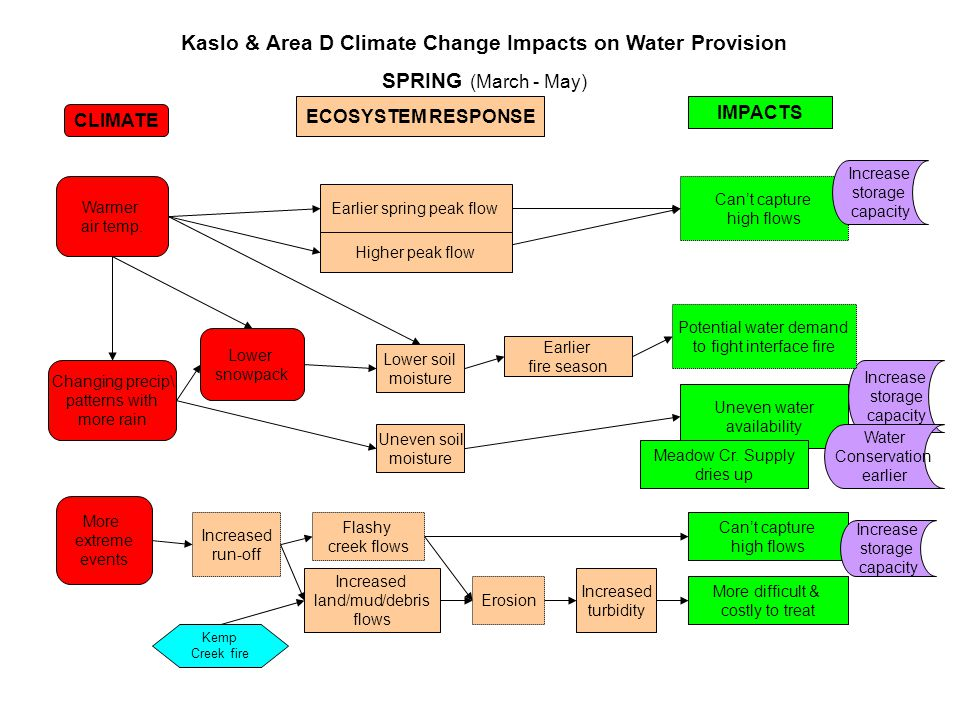 Warmer air temp. More extreme events Increased run-off Earlier spring peak flow Erosion CLIMATE ECOSYSTEM RESPONSE Kaslo & Area D Climate Change Impac