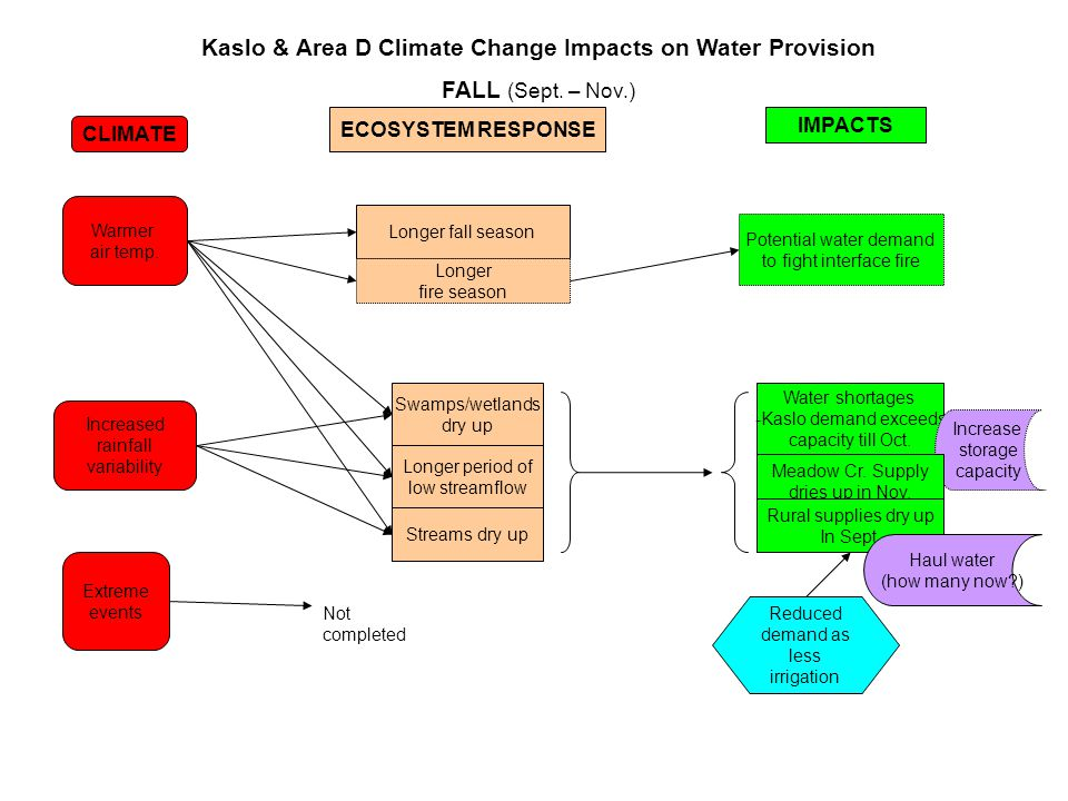 Warmer air temp. Extreme events Longer fall season CLIMATE ECOSYSTEM RESPONSE Kaslo & Area D Climate Change Impacts on Water Provision FALL (Sept. – N