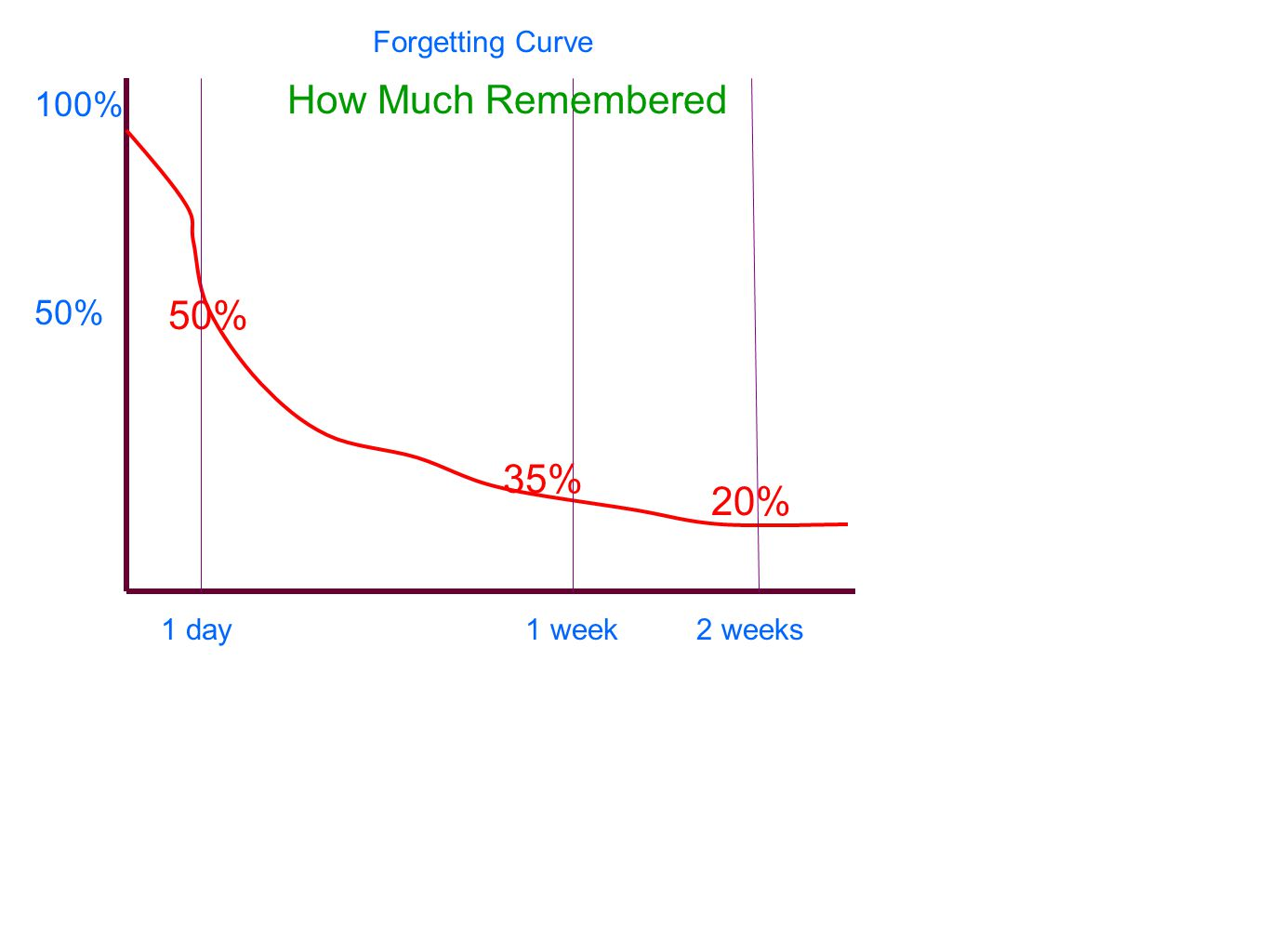 100% 50% 1 day1 week2 weeks Forgetting Curve 50% 20% 35% How Much Remembered