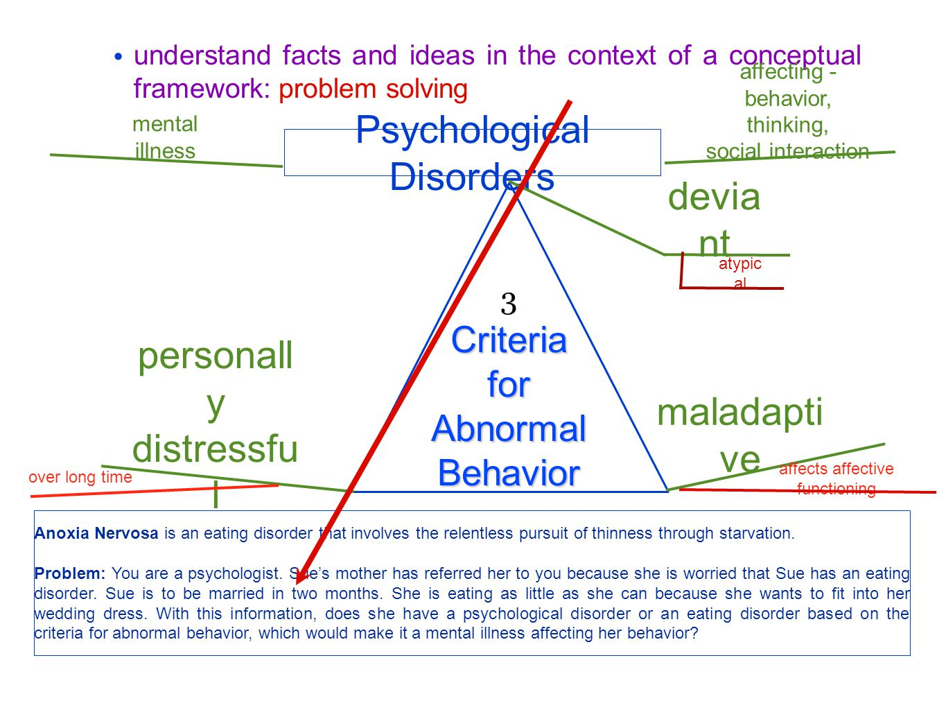 understand facts and ideas in the context of a conceptual framework: problem solving 3 Criteria for Abnormal Behavior Psychological Disorders devia nt maladapti ve personall y distressfu l atypic al mental illness affecting - behavior, thinking, social interaction Anoxia Nervosa is an eating disorder that involves the relentless pursuit of thinness through starvation.