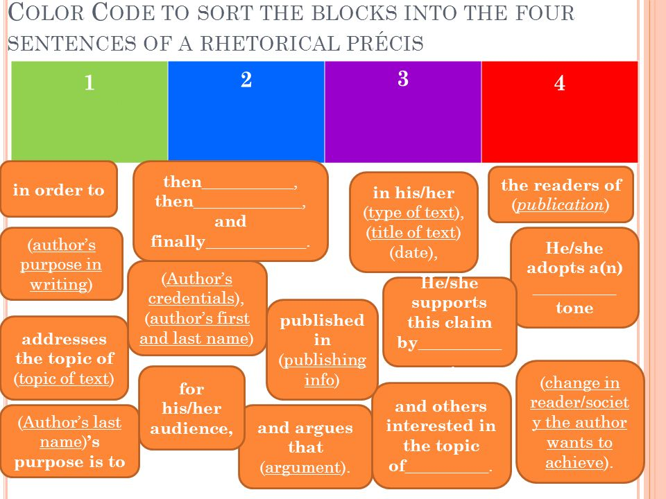 I NSTRUCTIONS : C OPY THE COLOR CODED BLOCKS FROM SLIDE #2 TO FORM THE SENTENCES OF A RHETORICAL PRÉCIS