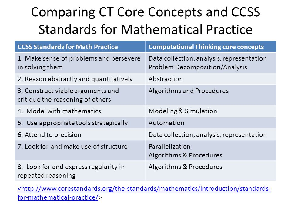 Comparing CT Core Concepts and CCSS Standards for Mathematical Practice CCSS Standards for Math PracticeComputational Thinking core concepts 1. Make s