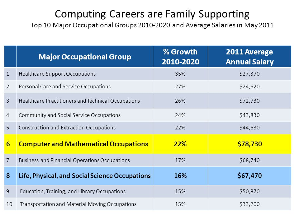 Computing Careers are Family Supporting Top 10 Major Occupational Groups 2010-2020 and Average Salaries in May 2011 Sources: Jobs data are from the Bu
