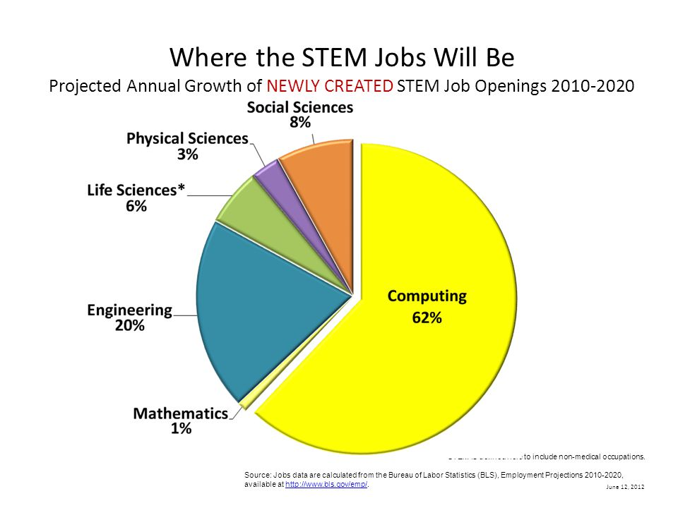June 12, 2012 Where the STEM Jobs Will Be Projected Annual Growth of NEWLY CREATED STEM Job Openings 2010-2020 * STEM is defined here to include non-medical occupations.