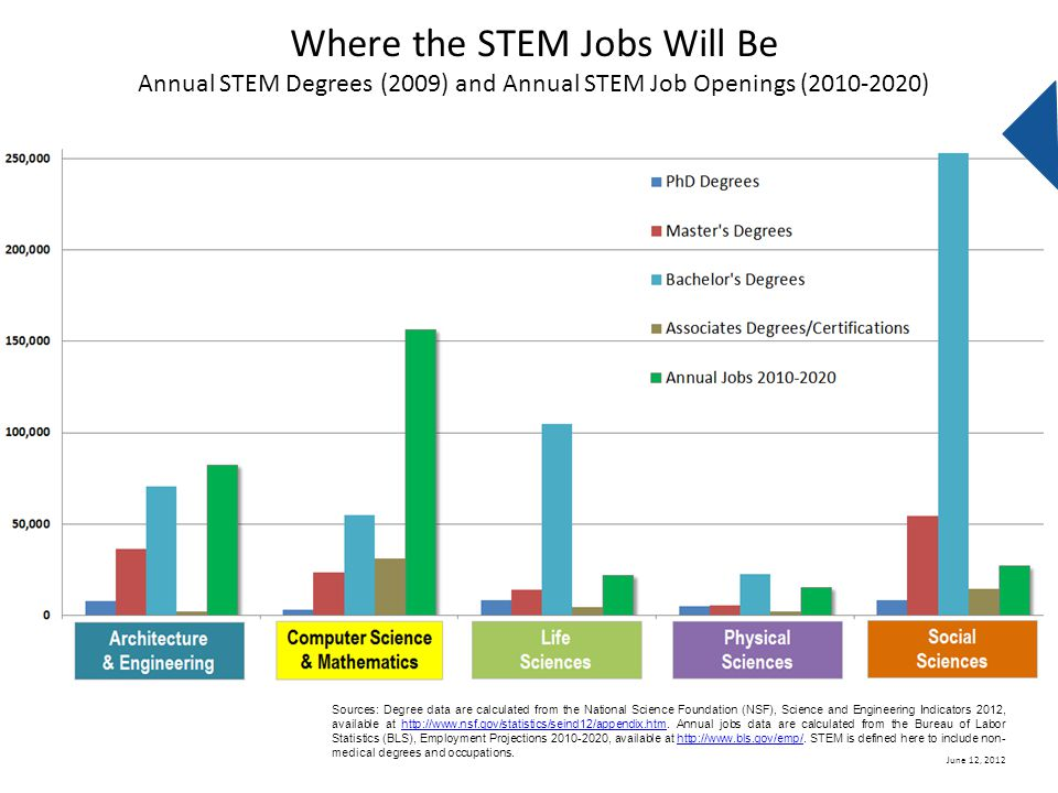 June 12, 2012 Where the STEM Jobs Will Be Annual STEM Degrees (2009) and Annual STEM Job Openings (2010-2020) Sources: Degree data are calculated from