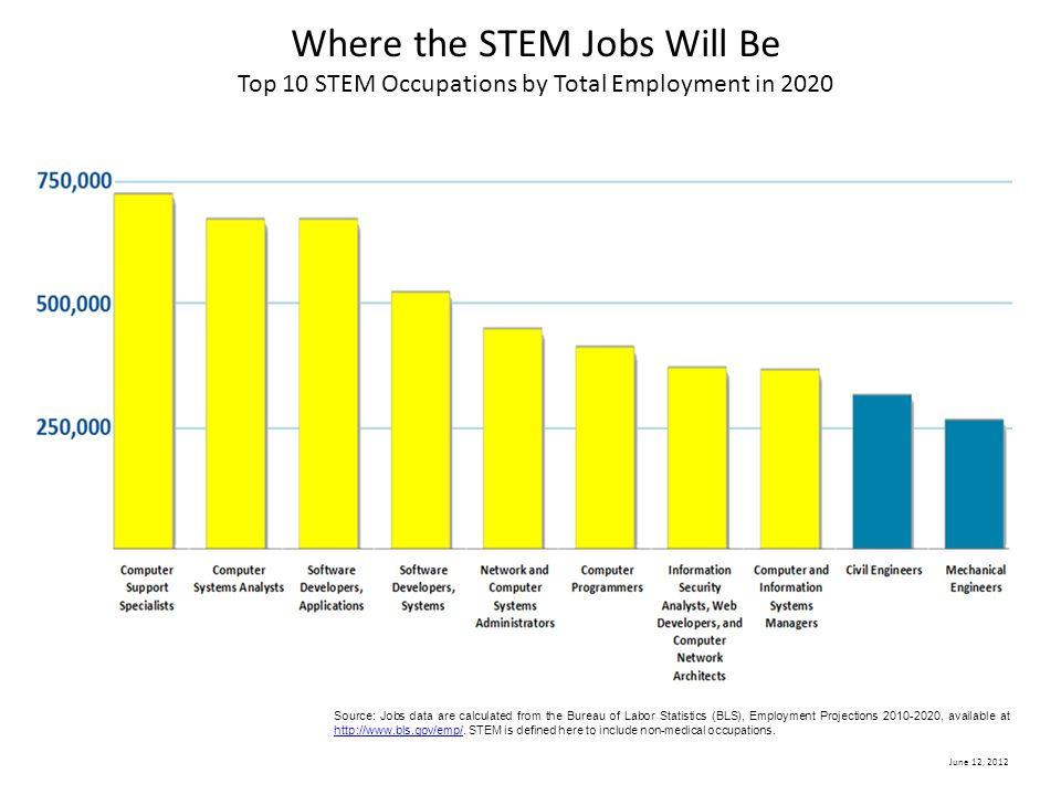Where the STEM Jobs Will Be Top 10 STEM Occupations by Total Employment in 2020 Source: Jobs data are calculated from the Bureau of Labor Statistics (