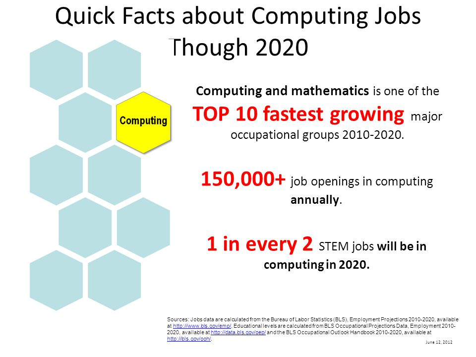 June 12, 2012 Computing and mathematics is one of the TOP 10 fastest growing major occupational groups 2010-2020.