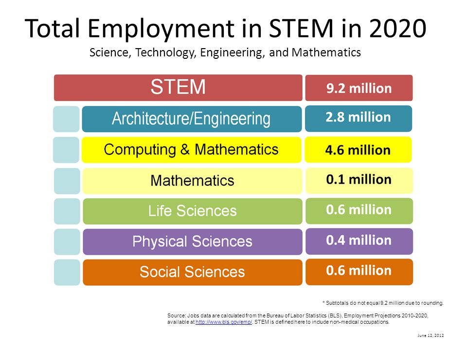 June 12, 2012 Where the STEM Jobs Will Be Projected Annual Growth of STEM Job Openings 2010-2020 * STEM is defined here to include non-medical occupations.