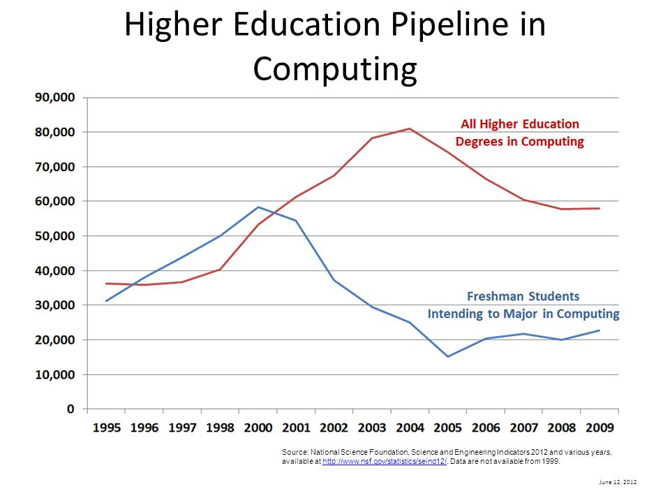 June 12, 2012 Higher Education Pipeline in Computing Source: National Science Foundation, Science and Engineering Indicators 2012 and various years, a
