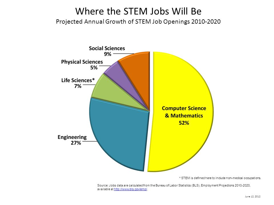 June 12, 2012 Where the STEM Jobs Will Be Projected Annual Growth of STEM Job Openings 2010-2020 * STEM is defined here to include non-medical occupat