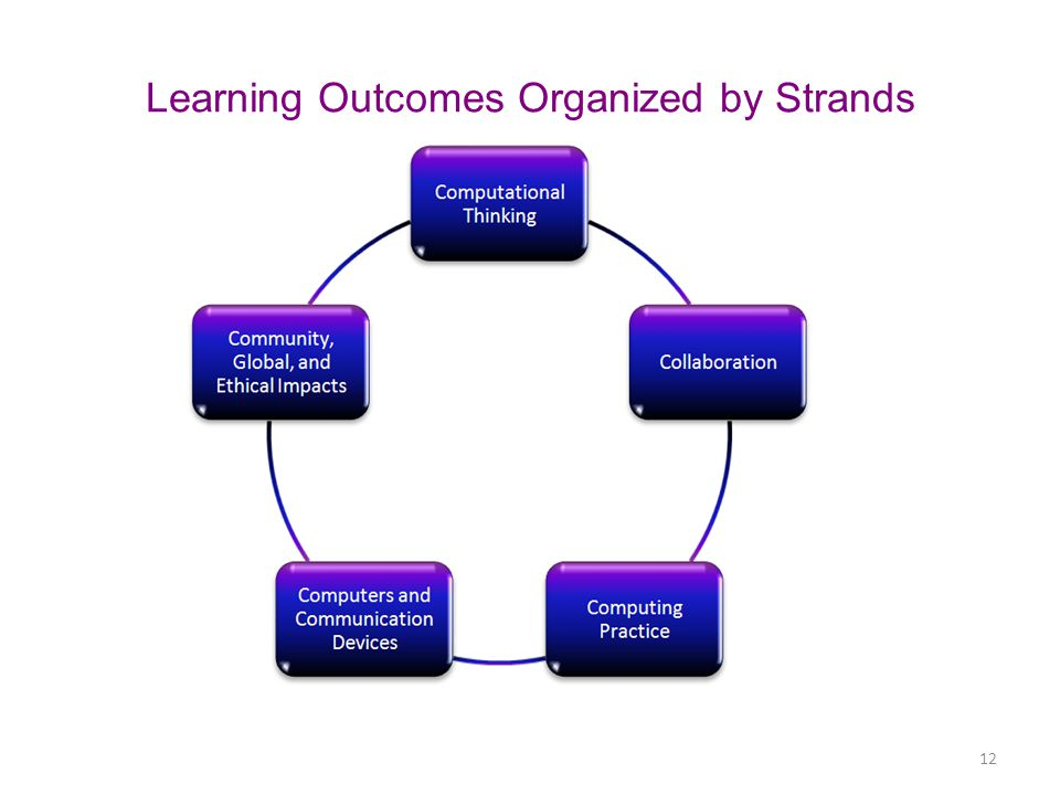 Learning Outcomes Organized by Strands 12