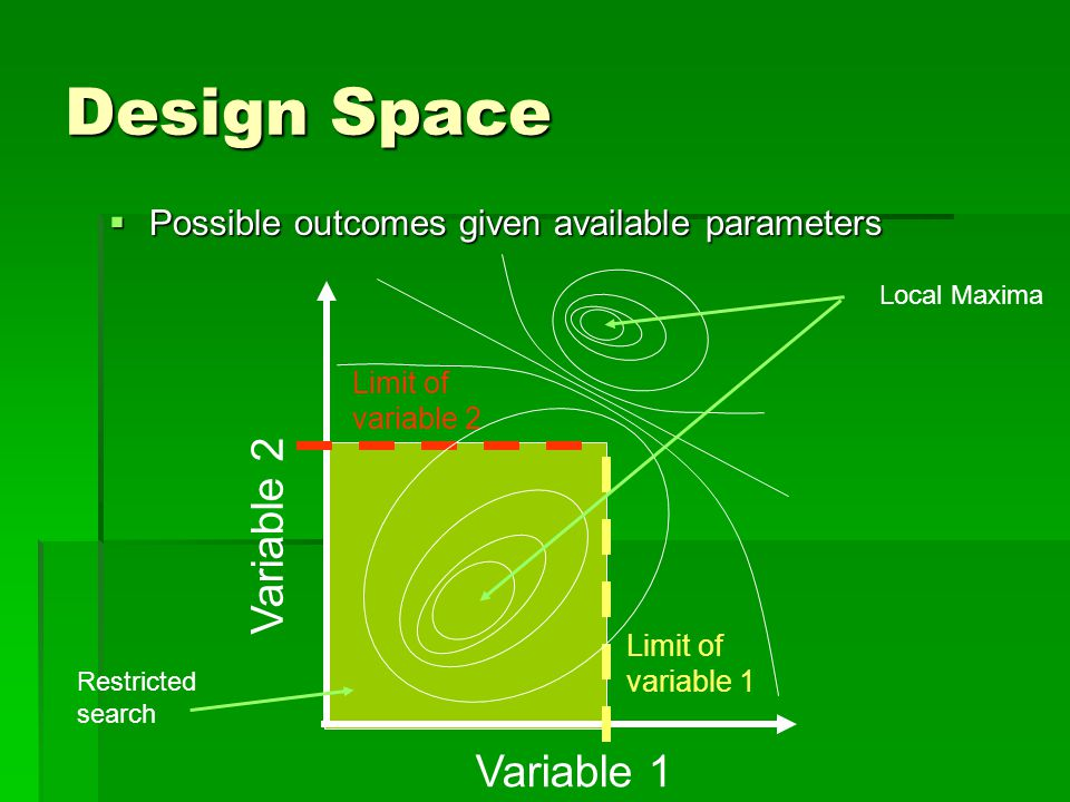 Design Space  Possible outcomes given available parameters Variable 1 Variable 2 Limit of variable 1 Limit of variable 2 Local Maxima Restricted search