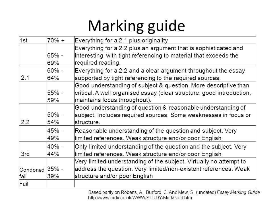Marking guide Based partly on Roberts, A., Burford, C.