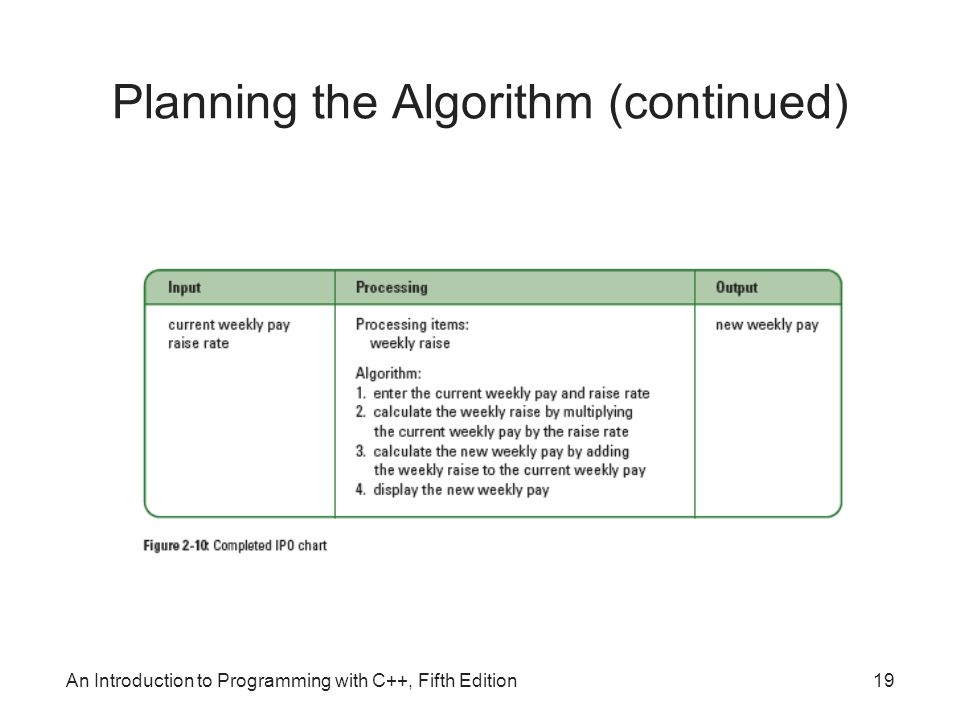 An Introduction to Programming with C++, Fifth Edition19 Planning the Algorithm (continued)