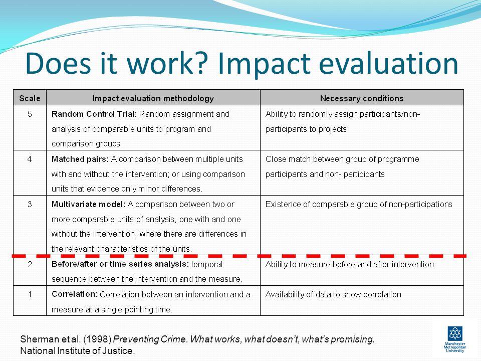 Does it work. Impact evaluation Sherman et al. (1998) Preventing Crime.