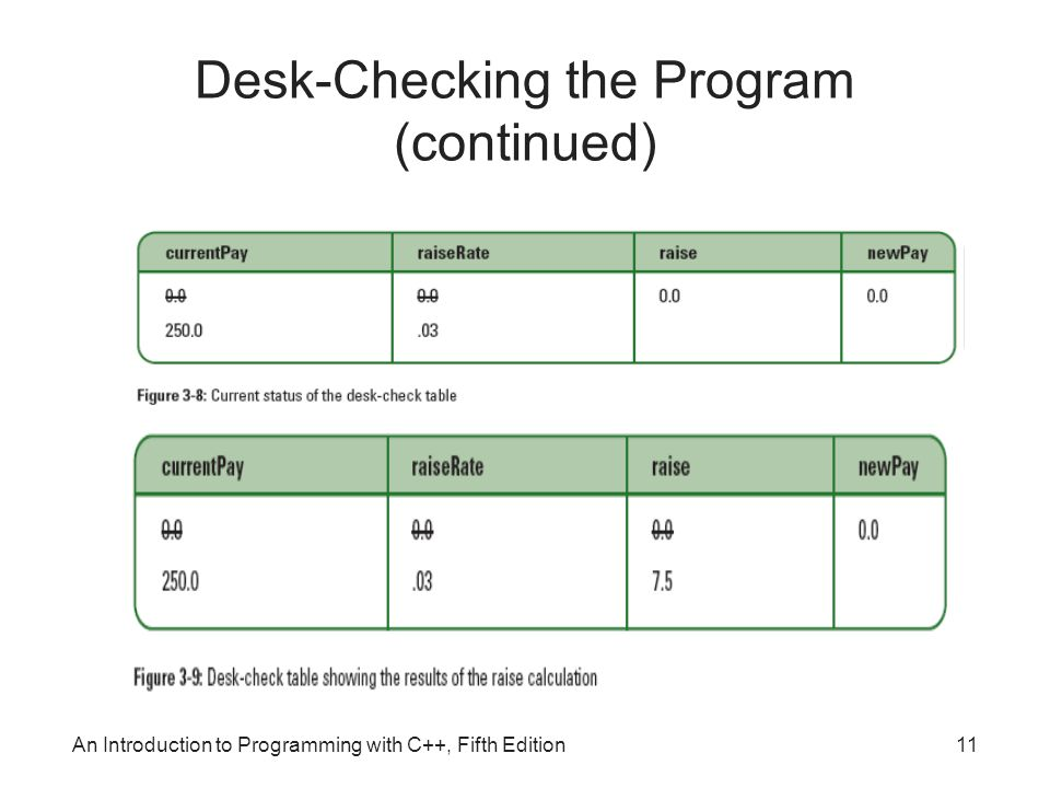 Desk-Checking the Program (continued) An Introduction to Programming with C++, Fifth Edition11