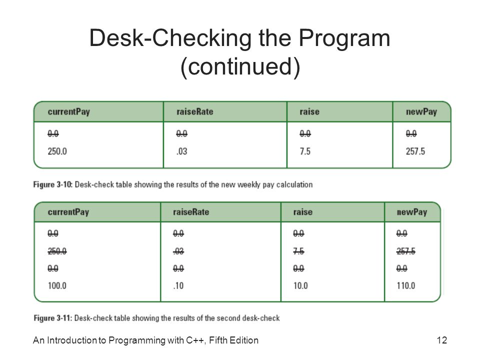 An Introduction to Programming with C++, Fifth Edition12 Desk-Checking the Program (continued)