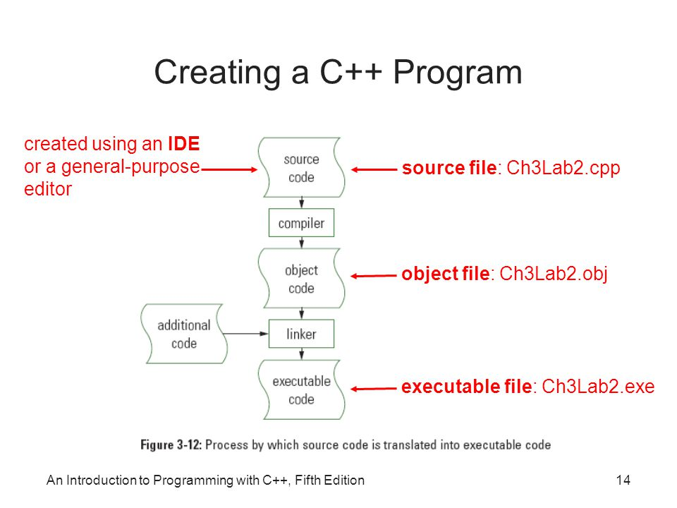 An Introduction to Programming with C++, Fifth Edition14 Creating a C++ Program source file: Ch3Lab2.cpp object file: Ch3Lab2.obj executable file: Ch3Lab2.exe created using an IDE or a general-purpose editor