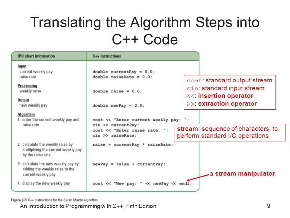 An Introduction to Programming with C++, Fifth Edition10 Desk-Checking the Program
