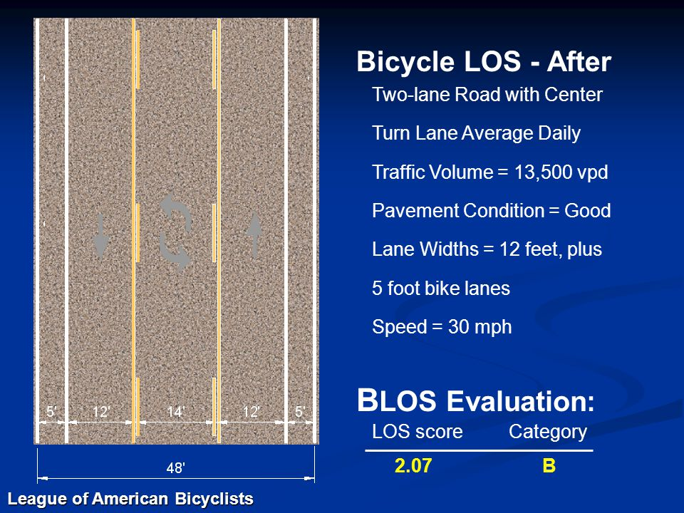 Bicycle LOS - After Two-lane Road with Center Turn Lane Average Daily Traffic Volume = 13,500 vpd Pavement Condition = Good Lane Widths = 12 feet, plus 5 foot bike lanes Speed = 30 mph B LOS Evaluation: LOS scoreCategory 2.07 B League of American Bicyclists