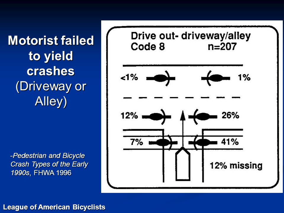 Motorist failed to yield crashes (Driveway or Alley) -Pedestrian and Bicycle Crash Types of the Early 1990s, FHWA 1996 League of American Bicyclists