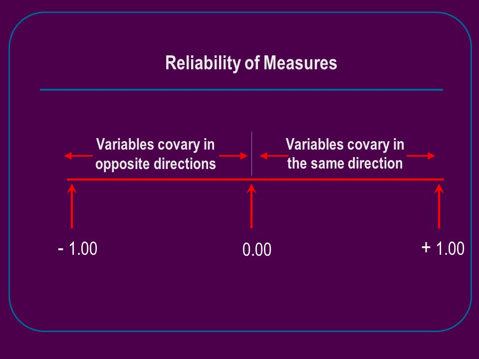 Reliability of Measures - 1.00 + 1.00 0.00 Variables covary in opposite directions Variables covary in the same direction