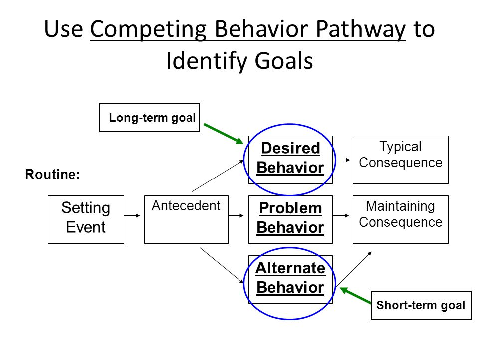 Use Competing Behavior Pathway to Identify Goals Typical Consequence Maintaining Consequence Desired Behavior Problem Behavior Alternate Behavior Ante