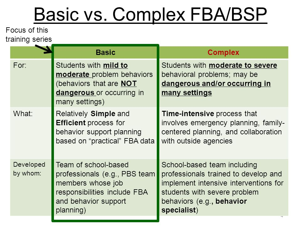 4 BasicComplex For:Students with mild to moderate problem behaviors (behaviors that are NOT dangerous or occurring in many settings) Students with mod