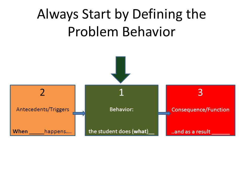 Always Start by Defining the Problem Behavior 2 Antecedents/Triggers When _____happens…. 1 Behavior: the student does (what)__ 3 Consequence/Function.