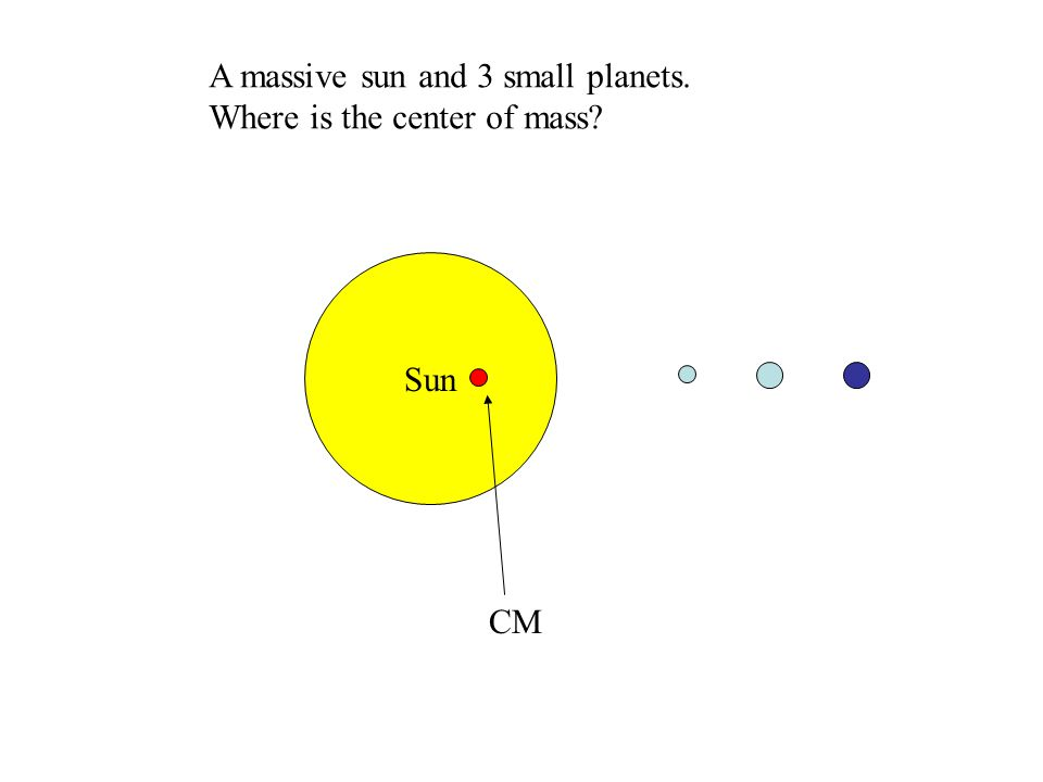 Sun A massive sun and 3 small planets. Where is the center of mass? CM