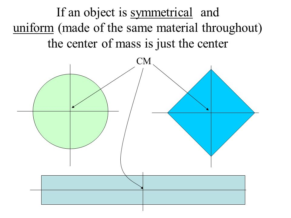 If an object is symmetrical and uniform (made of the same material throughout) the center of mass is just the center CM