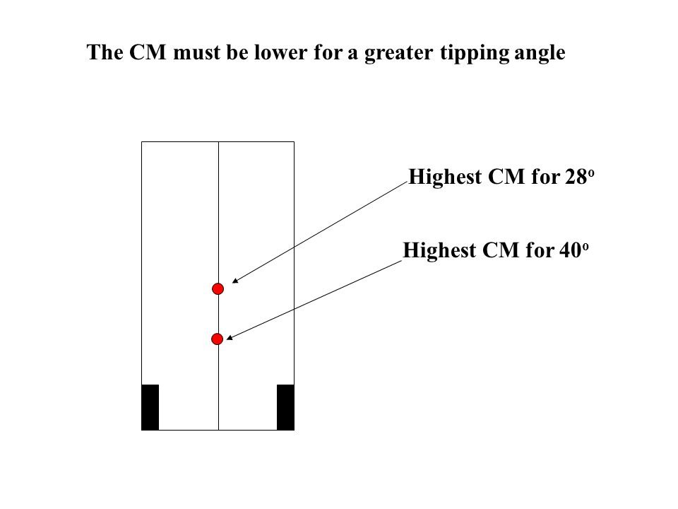 The CM must be lower for a greater tipping angle Highest CM for 28 o Highest CM for 40 o