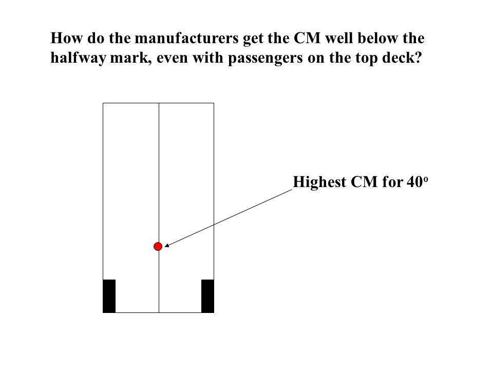 How do the manufacturers get the CM well below the halfway mark, even with passengers on the top deck? Highest CM for 40 o