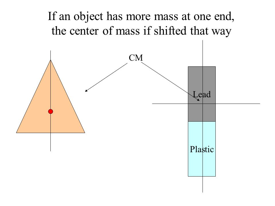If an object has more mass at one end, the center of mass if shifted that way CM Lead Plastic