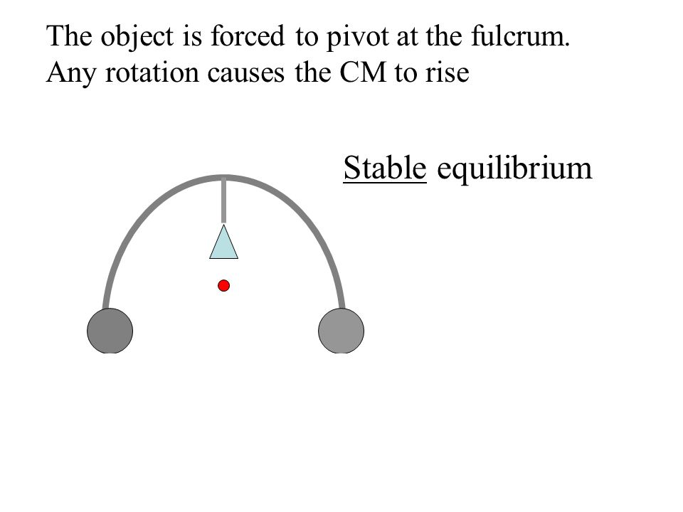 The object is forced to pivot at the fulcrum. Any rotation causes the CM to rise Stable equilibrium