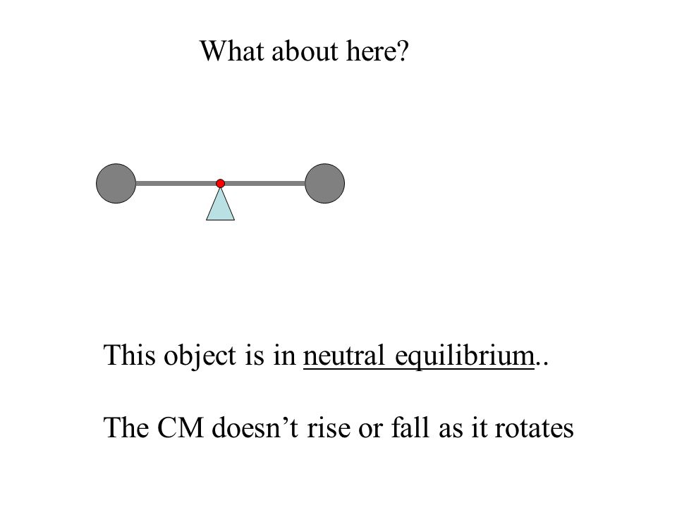 What about here? This object is in neutral equilibrium.. The CM doesn't rise or fall as it rotates