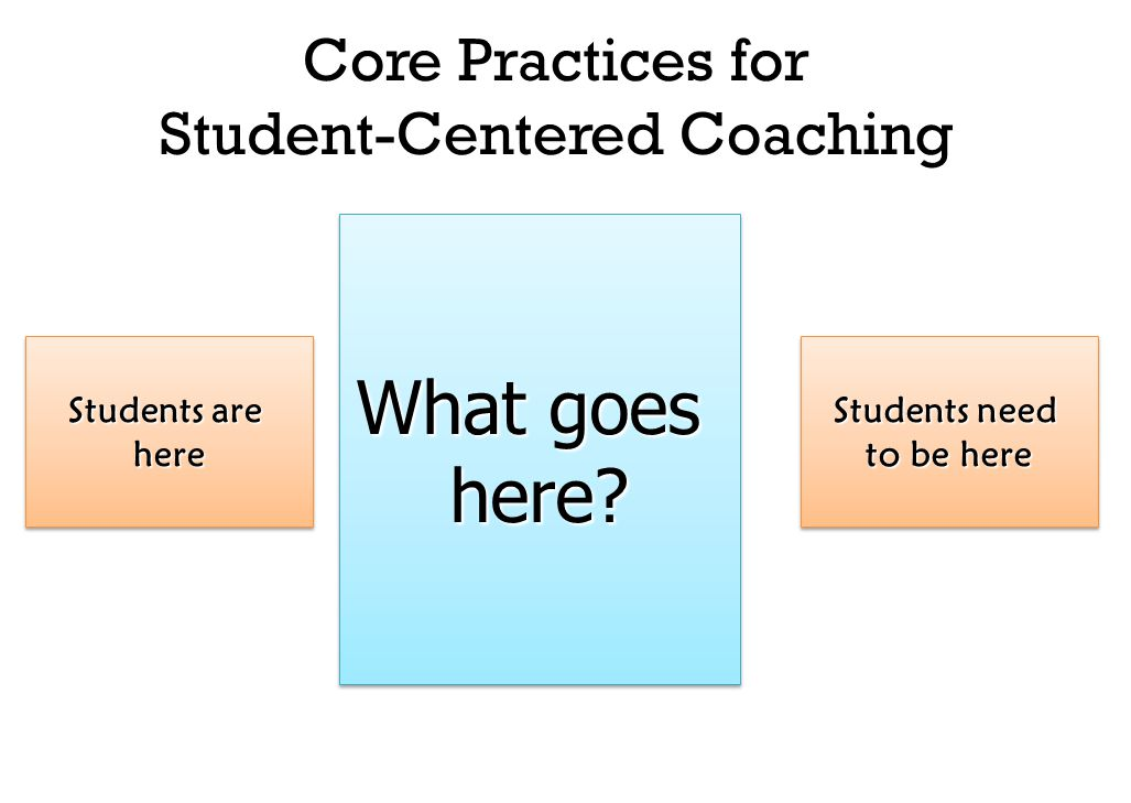 Students are here here Students need to be here Students need to be here Core Practices for Student-Centered Coaching What goes here.