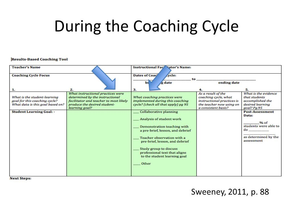 During the Coaching Cycle Sweeney, 2011, p. 88